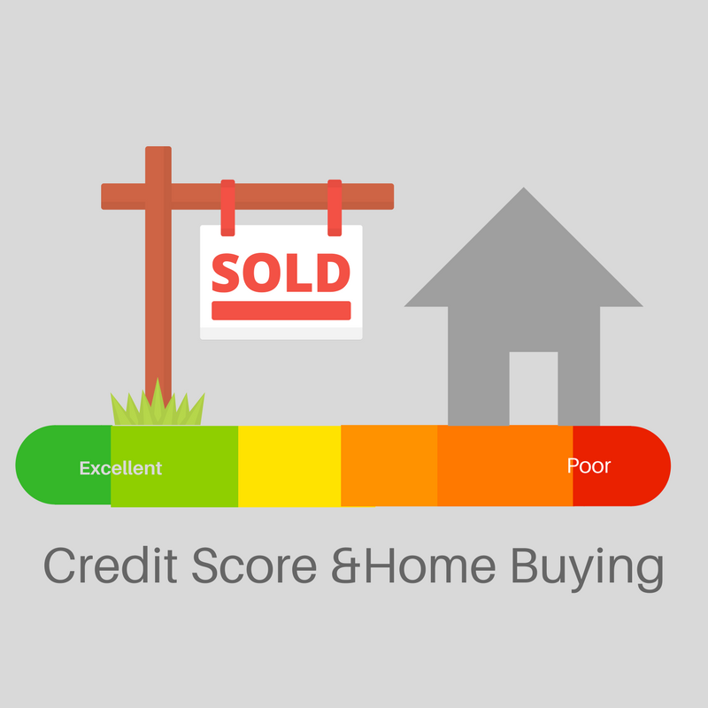 credit score home buying how your credit score can affect buying. Black Bedroom Furniture Sets. Home Design Ideas