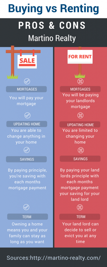 Buying vs Renting Infographic Martino Realty on Staten Island